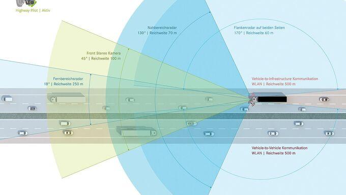 Mercedes Lkw Autonomes Fahren