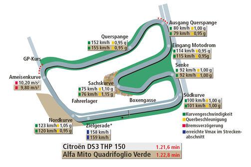 Rundenzeit Hockenheim, Alfa Romeo Mito Quadrifoglio Verde, Citroen DS3 THP 150